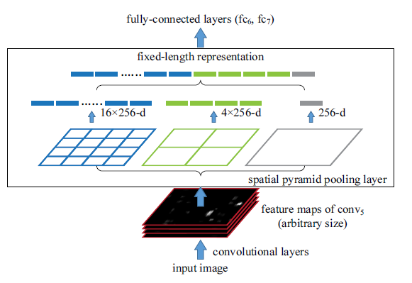 Zero to Hero: Guide to Object Detection using Deep Learning: Faster