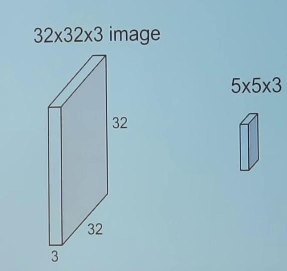 Convolution in Tensorflow tutorial