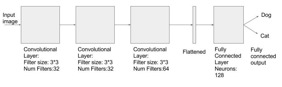 Tensorflow Tutorial 2: image classifier using convolutional neural