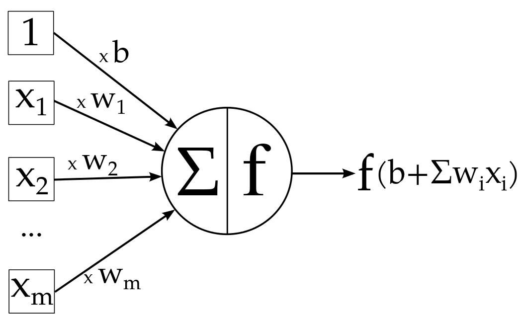 Neuron in Tensorflow tutorial