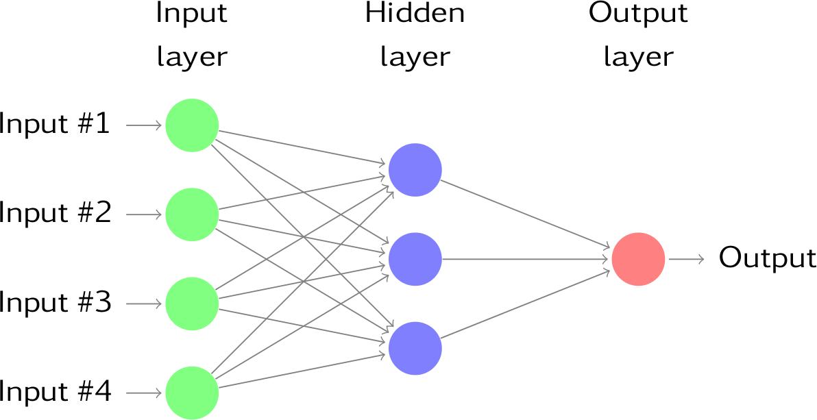 neural network shown in Tensorflow tutorial