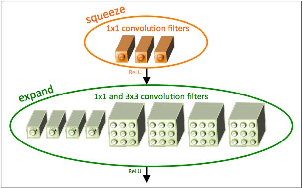 Squeezenet fire module