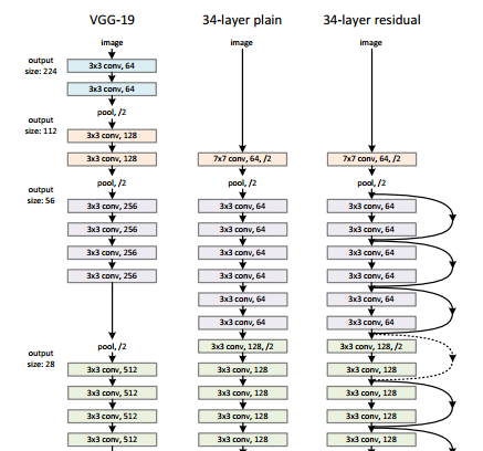 ResNet, AlexNet, VGGNet, Inception: Understanding various