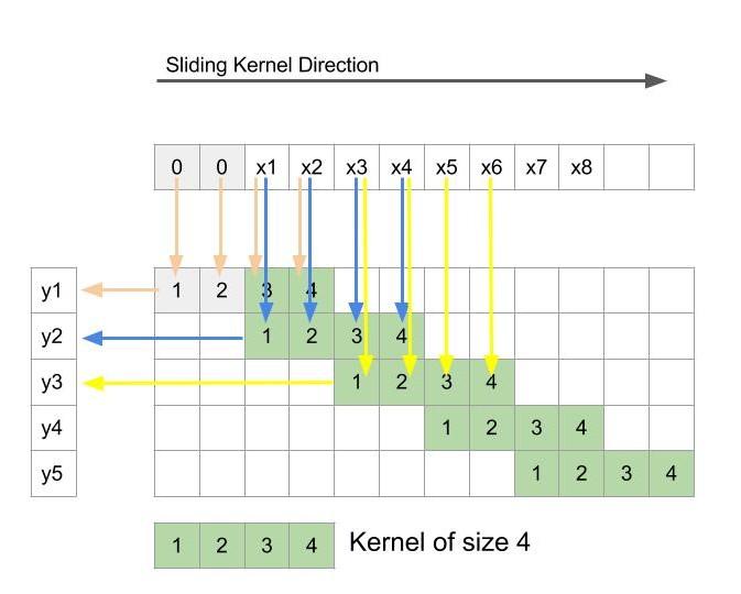 Image Segmentation using deconvolution layer in Tensorflow – CV