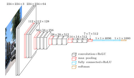 Fine-tuning Convolutional Neural Network on own data using