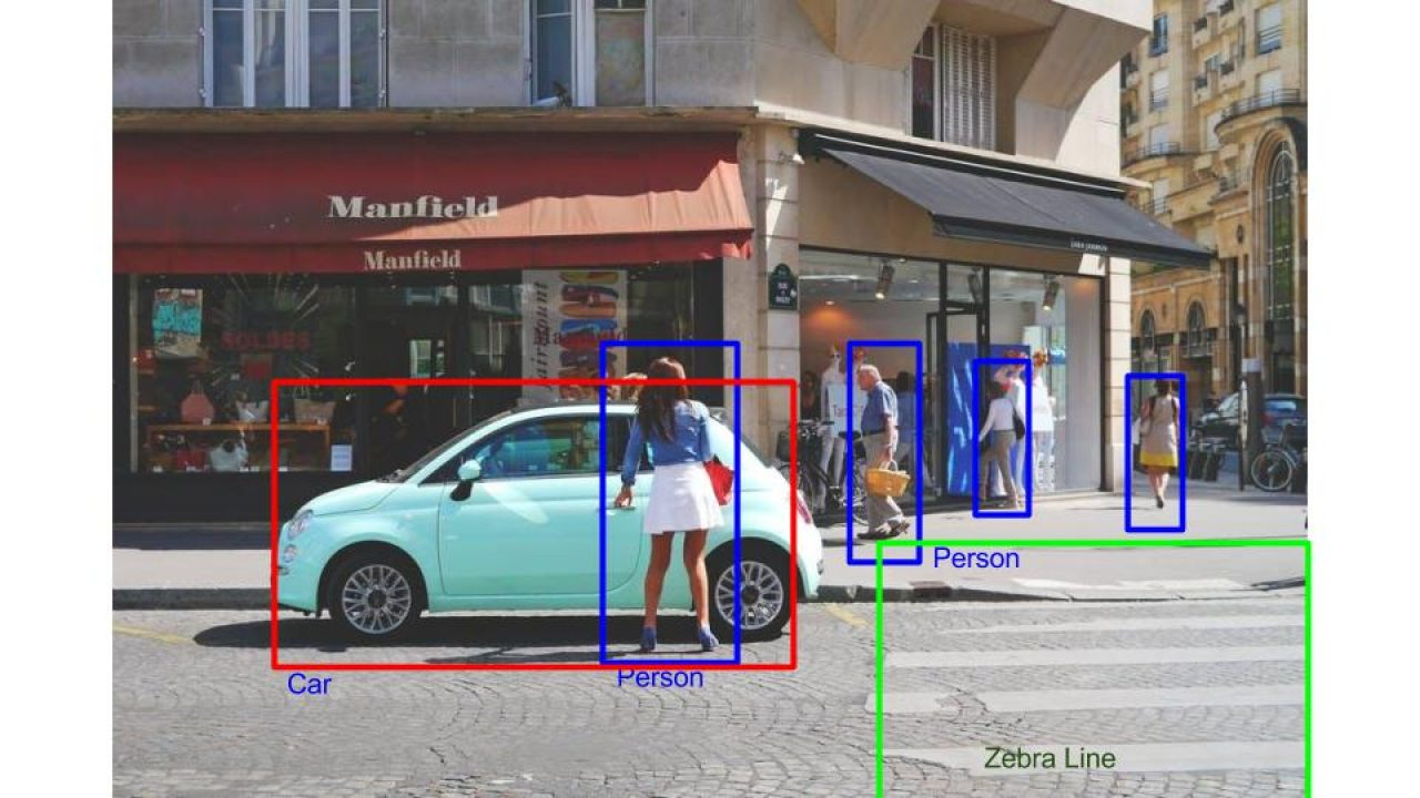 Zero to Hero: Guide to Object Detection using Deep Learning