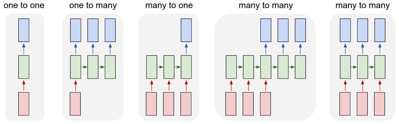 Various RNN