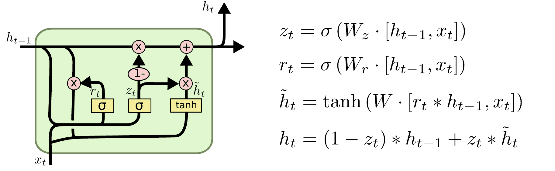 Gated Recurrent Units