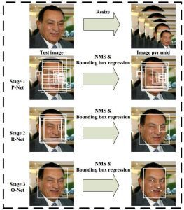 Mtcnn face detection using deep learning