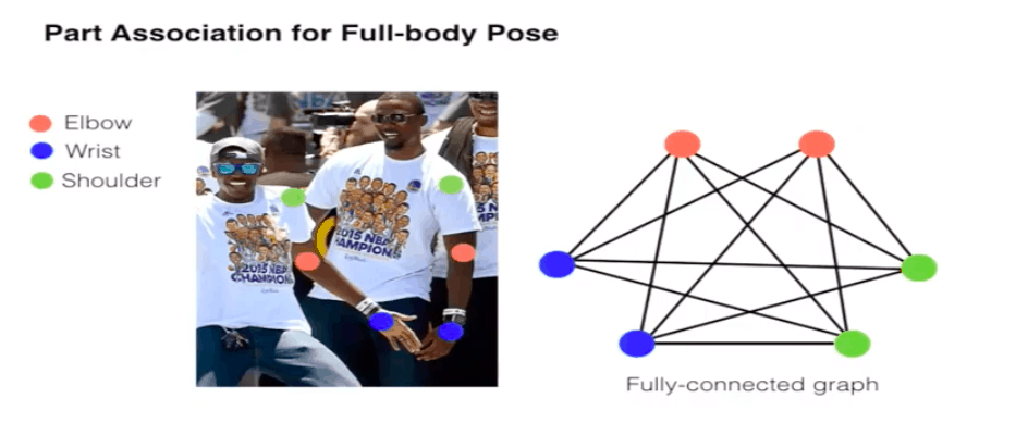 Pose estimation using deep learning