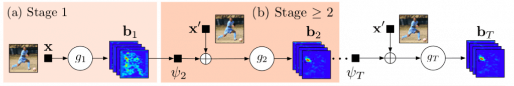Deep learning based human pose estimation