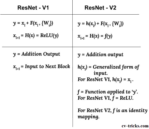 Detailed Guide to Understand and Implement ResNets – CV