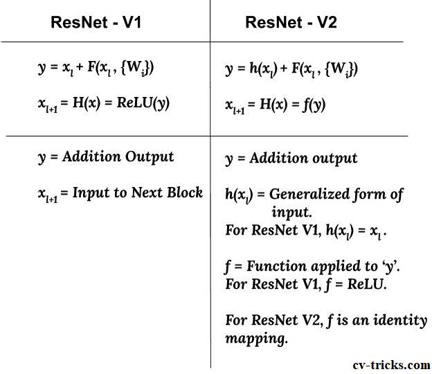 ResNet V1 vs ResNet V2