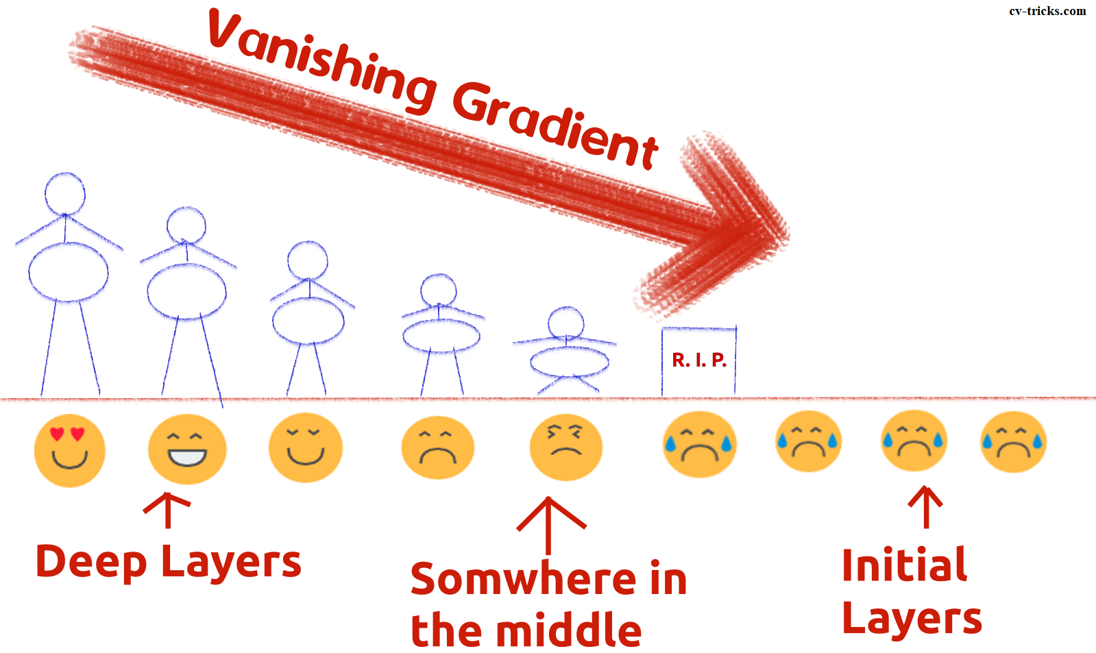 Vanishing Gradient Intuition