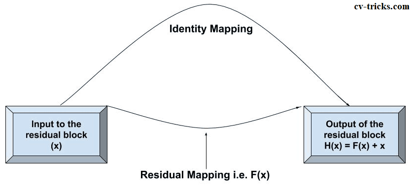 Simple way of representing Residual Mapping