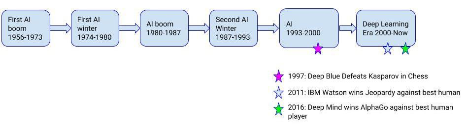 History of AI with timeline