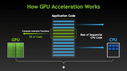 Nvidia GPU acceleration